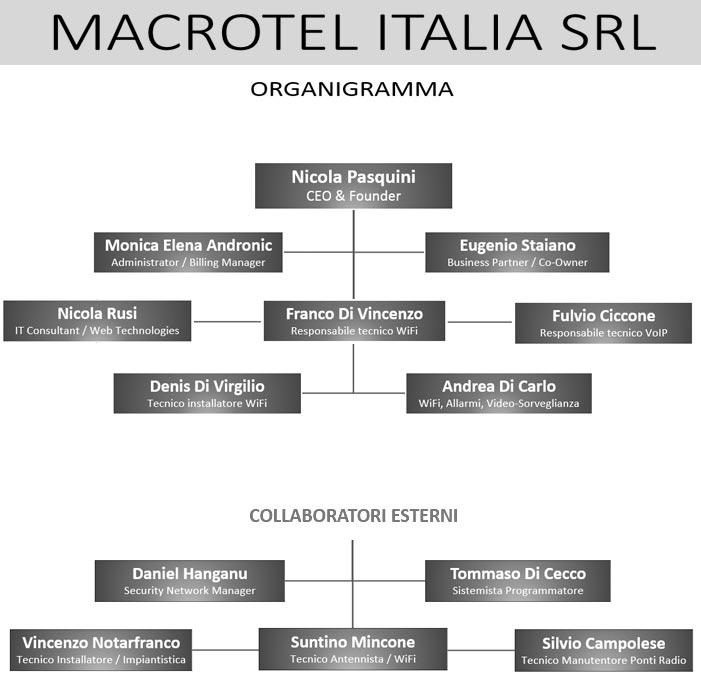 Organigramma Macrotel Italia Srl - Internet Service Provider, WISP